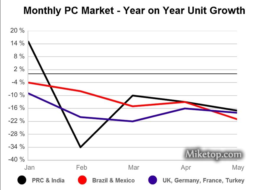 PC Brasil UK Germany France 2013 India Miketop